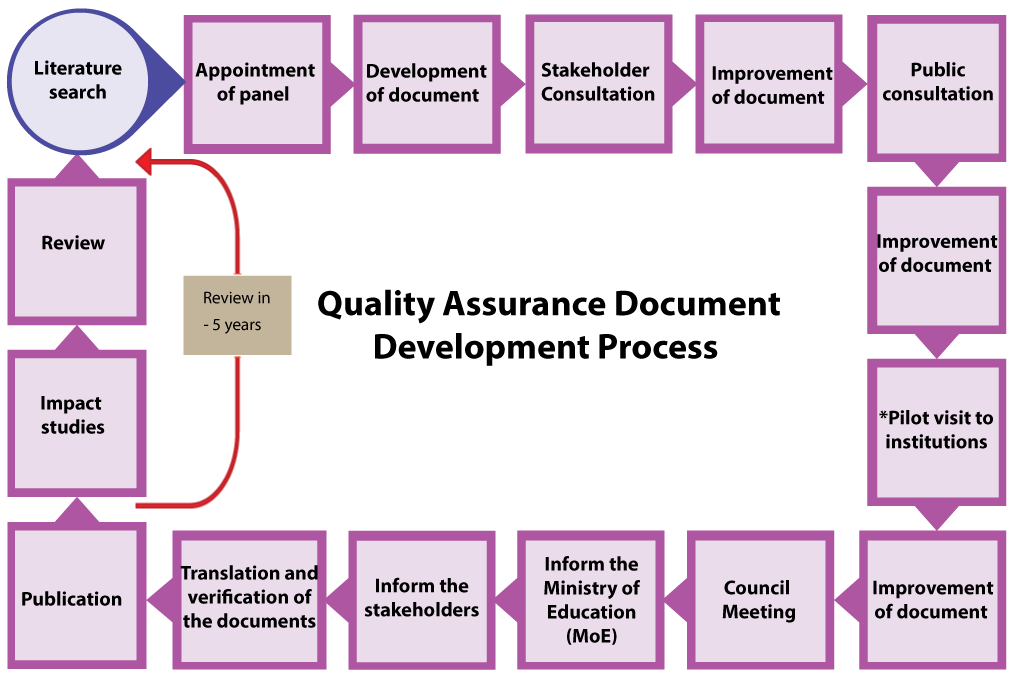 the receipt of the task until the document is uploaded in the mqa website the important stages of the development process are illustrated in diagram - Document Development Process